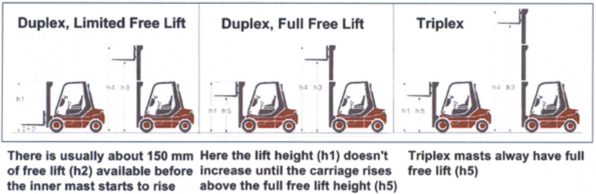 Mast-FreeLift-Guide-1